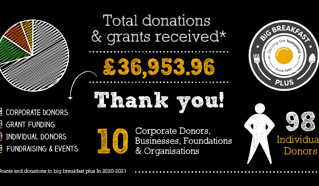 A very BIG thank you to all our funders and donors